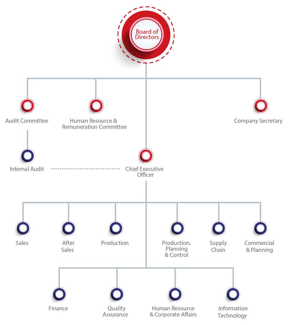 organizational structure of honda company pdf